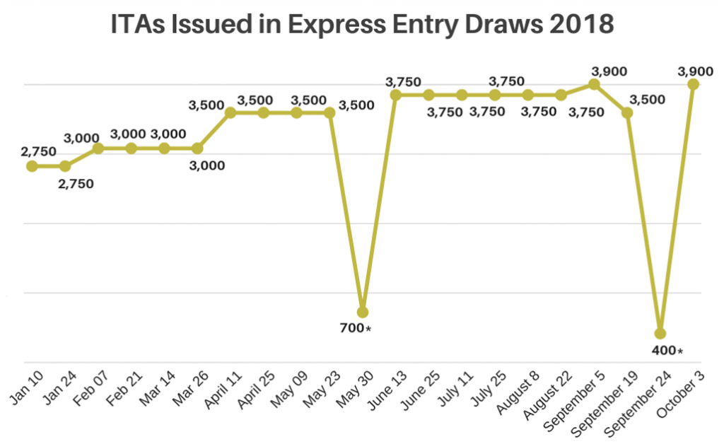 Express Entry Draw 3 October 2018 | Global Ideas